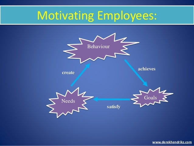 Motivating Employees: Behaviour Needs Goals create achieves satisfy www.derekhendrikz.com