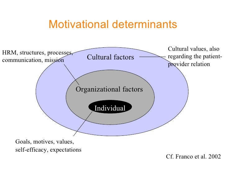 culture as a determinant of motivation essay Writepass - essay writing - dissertation topics [toc]introductionbrief overviewobjectivemethodologyreferencesrelated introduction starbucks has served as a milestone in the coffee industry and is a massive organization in terms of people employed and stores owned at the current time it has.