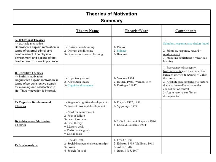comparison between eriksons and chickerings theories of student development The posting below is a brief review of two major psycosocial theories (erikson and chickering) and their implications for college student development it is from chapter 2, theories and models of student change in college, in how college affects students,volume 2, a third decade of research by ernest t pascarella and patrick.