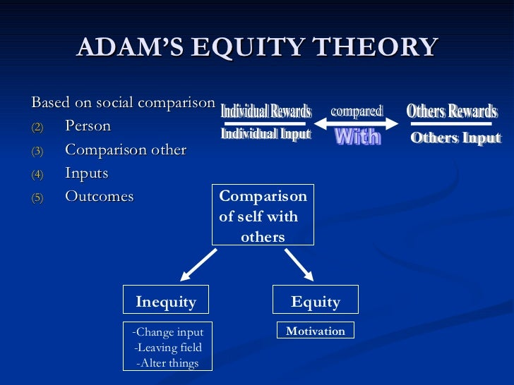 adams equity theory of motivation essay This paper begins by presenting four theories of motivation  maslows hierarchy of needs, herzbergs two-factor theory, adams equity theory  and.