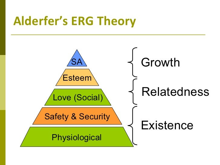 erg motivation theorys analysis Theories of motivation and their application in organizations: a risk analysis alderfer's erg theory is related to maslow's hierarchy of needs but reduces.