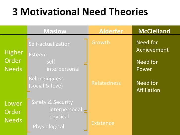 critique mcclelland s theory 52 need-based theories of motivation neher, a (1991) maslow's theory of motivation: a critique mcclelland's theory of acquired needs has important.