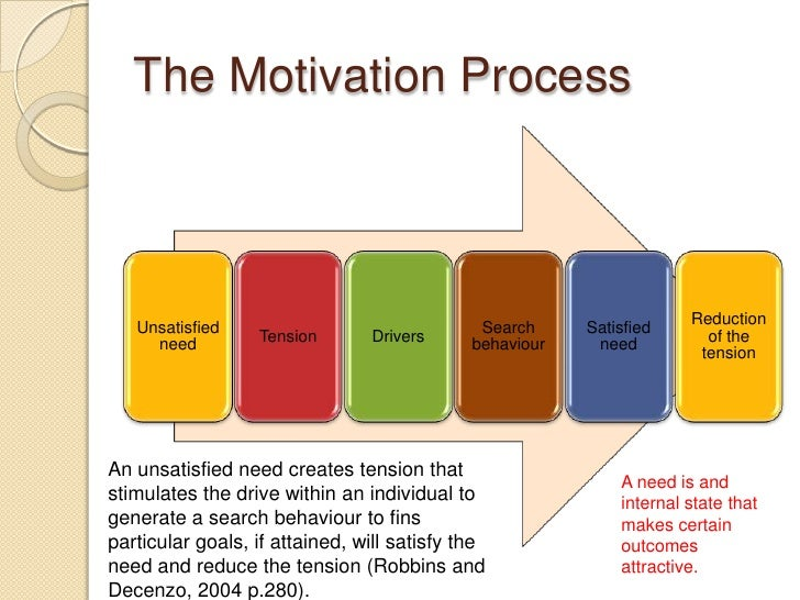 organizational behavior case study motivation The article also makes a case for organizations letting employees find their the role of motivation in organizational behavior motivation and organizational.
