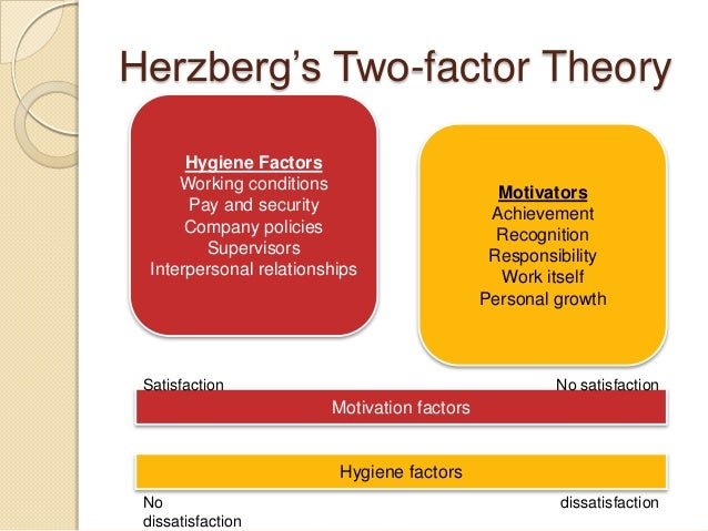 herzberg theory implication at kfc Herzberg, like maslow, understood well and attempted to teach the ethical management principles that many leaders today, typically in herzberg's theory of motivation 3 businesses and organizations that lack humanity, still struggle to grasp.