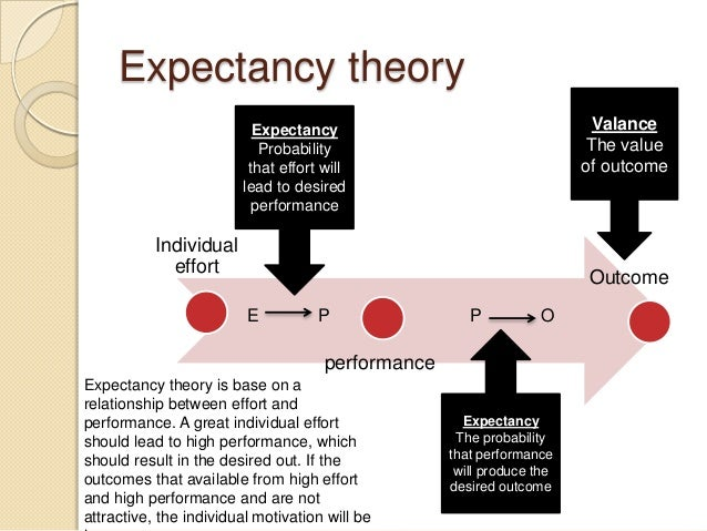 equity theory motivation essay Essay add: 28-10-2015, 18:01 / views: 2 995  x / theory y herzberg's two- factor theory adams' equity theory and the goal-setting theory of locke et al.