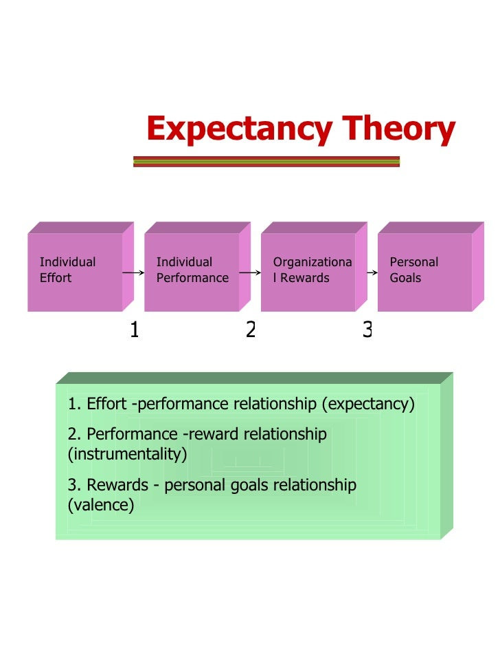 expectancy theory of motivation at use Motivating employees to act ethically: an expectancy theory approach  our model uses expectancy theory, a process theory of motivation,  how we use.