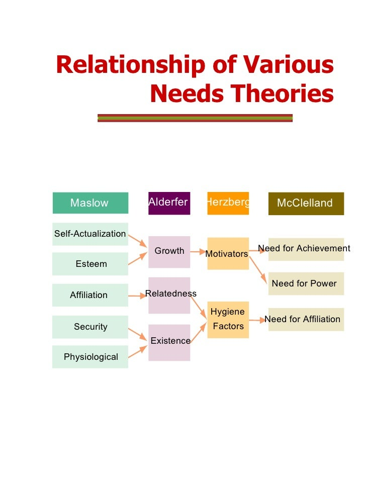 what are you motivated by lower or higher order needs and motivators or hygiene factors Only when the lower order needs of physical and emotional well-being  two-factor theory distinguishes between intrinsic and extrinsic factors: motivators (eg challenging work, recognition, responsibility) that give  low hygiene + high motivation: employees are motivated but have.