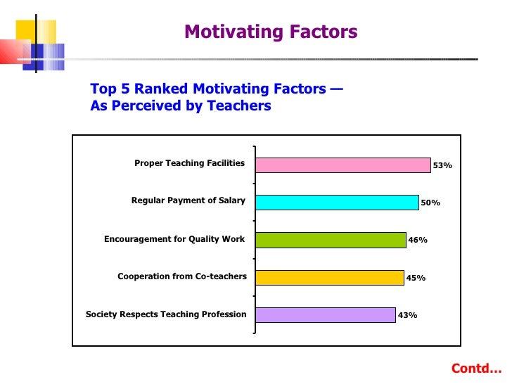 motivation questionnaire