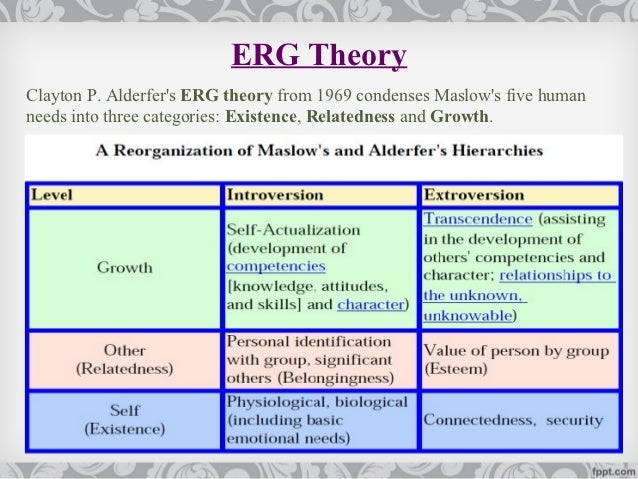 compare and contrast maslow allport Compare maslow and herzberg theory of motivation - difference, article posted by gaurav akrani on kalyan city life blog.