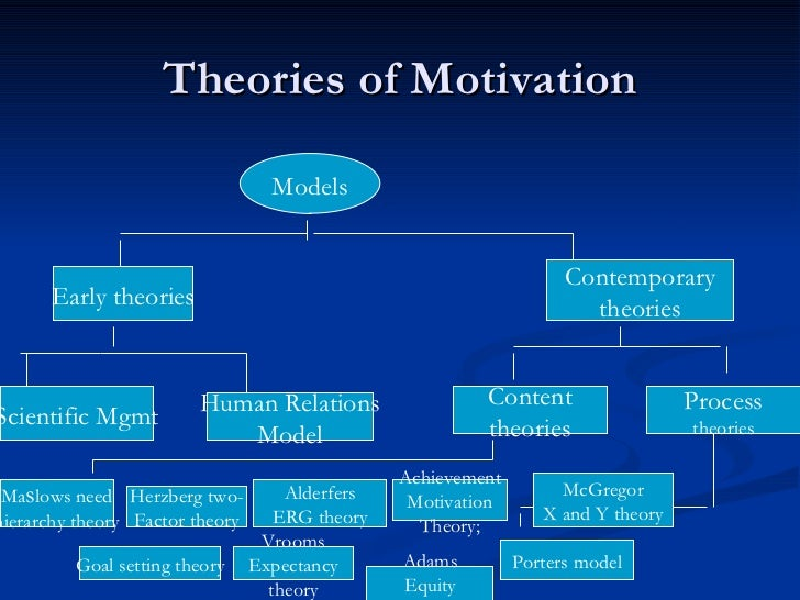 motivation theories comparison Get an answer for 'compare and contrast three motivation theories provide one example of each, please' and find homework help for other business questions at enotes.