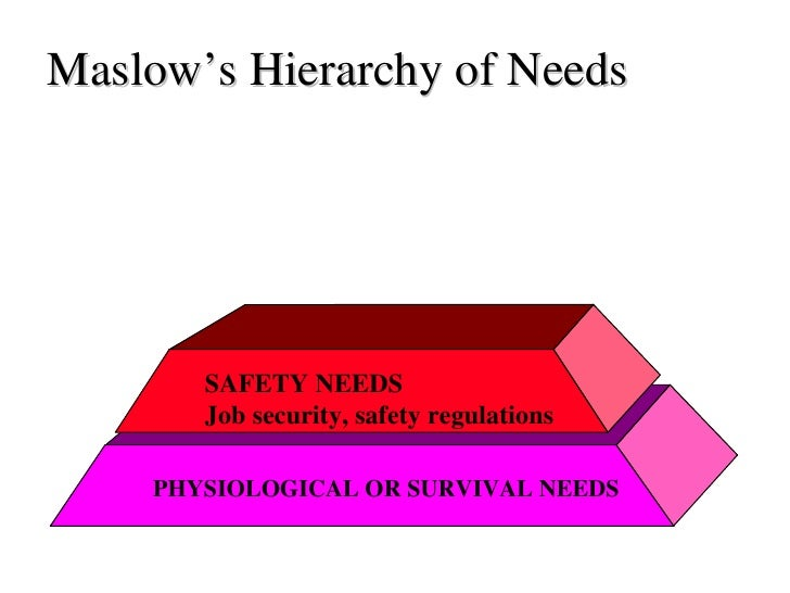 Maslow's Hierarchy of Needs PHYSIOLOGICAL OR SURVIVAL NEEDS SAFETY NEEDS Job security, safety regulations