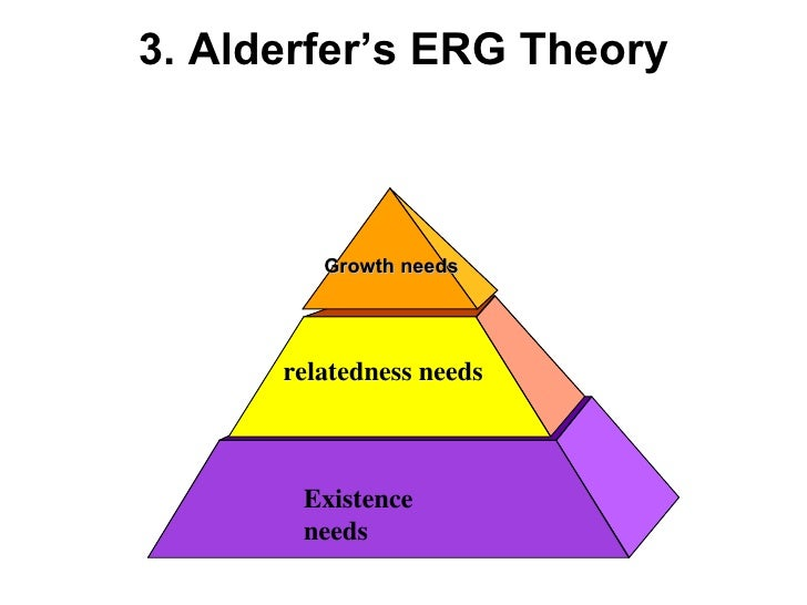 3. Alderfer's ERG Theory Existence needs relatedness needs Growth needs