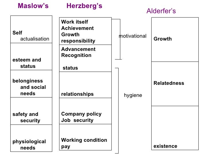 compare maslow alderfer herzberg theory Comparison and contrast alderfer's erg theory with maslow's  herzberg's motivation  compare and contrast maslow's theory of needs with vroom's .