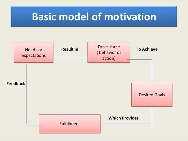 Motivation can be divided into two              types   INTERNAL            EXTERNAL      OR                  OR   INTRINS...