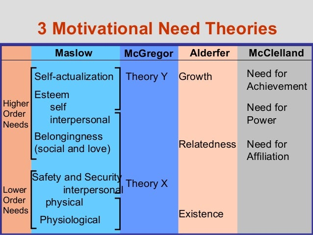 how would you solve this problem using maslow s motivational theory Using maslow s motivational theory to there are problems with the workers, and you don i would use maslow's motivational theory to solve this.