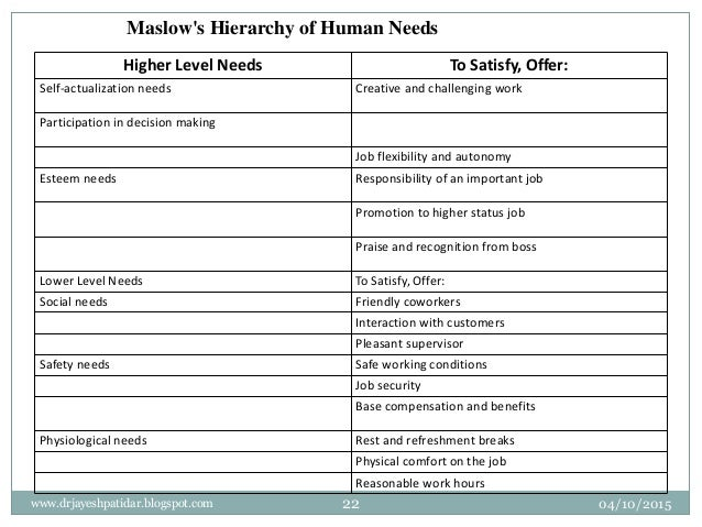 Maslow's Hierarchy of Human Needs Higher Level Needs To Satisfy, Offer: Self-actualization needs Creative and challenging ...