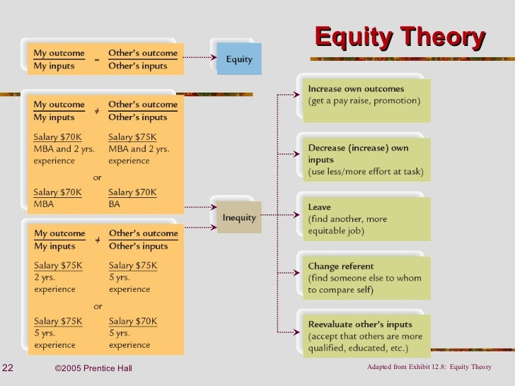 Strengths and weakness equity motivation theory