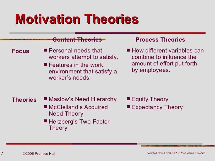 7 approaches to motivation Seven steps for effective leadership development 7 1 determine the best leadership style for your organization identifying the leadership style f or an organization by using this approach includes.