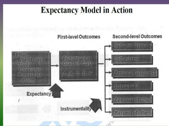 'managers should focus on process theories This study used the management by objectives (mbo) process to study aspects of goal-setting theory beyond the goals themselves, by examining desirable types of behaviors in organizations such as the enhancement of team spirit and job attachment, social support, and bolstering performance overall beyond the goals set by management (vigoda-gadot .