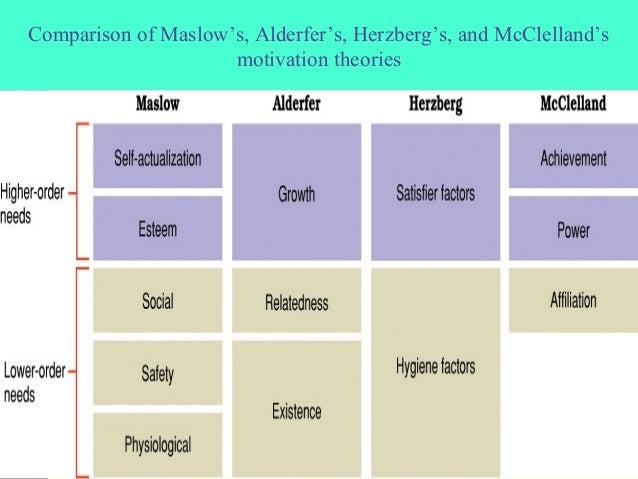 compare maslow alderfer herzberg theory Compare maslow and herzberg theory of motivation - difference, article posted  by gaurav akrani on kalyan city life blog.