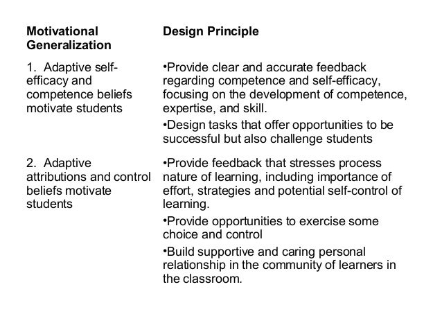 Motivational Generalization Design Principle 1. Adaptive self- efficacy and competence beliefs motivate students •Provide ...