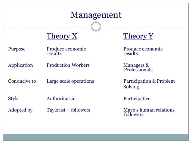 economic theory x and theory y Douglas macgregor defined theory x and theory y, which are differing  assumptions about human behavior in the workplace theory x asserts that  people.