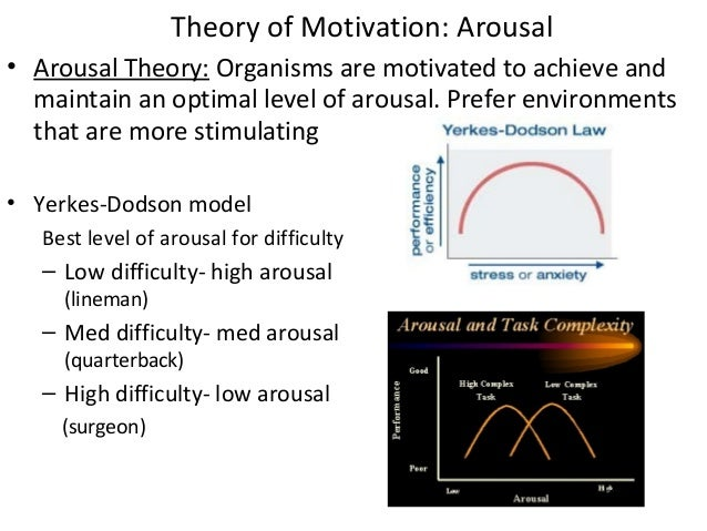 theories of motivation emotion and arousal essay Keywords cognition-arousal theory, emotional experience,  schachter's (1964)  theory was apparently motivated by parallel considerations  in crane, t (ed),  the contents of experience: essays on perception (pp.