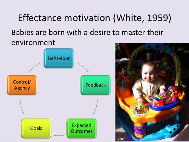Four contexts that motivate learning