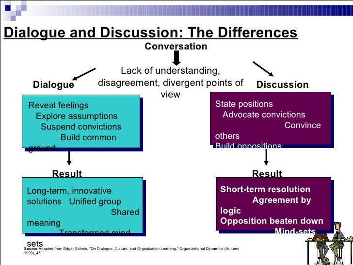 what is the difference between dialogue and conversation
