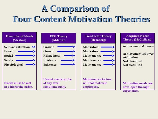 an analysis of the fundamentals of motivation Identify possible reasons for the problem you have selected to find the most  effective strategies, select the reason that best describes your situation, keeping  in.