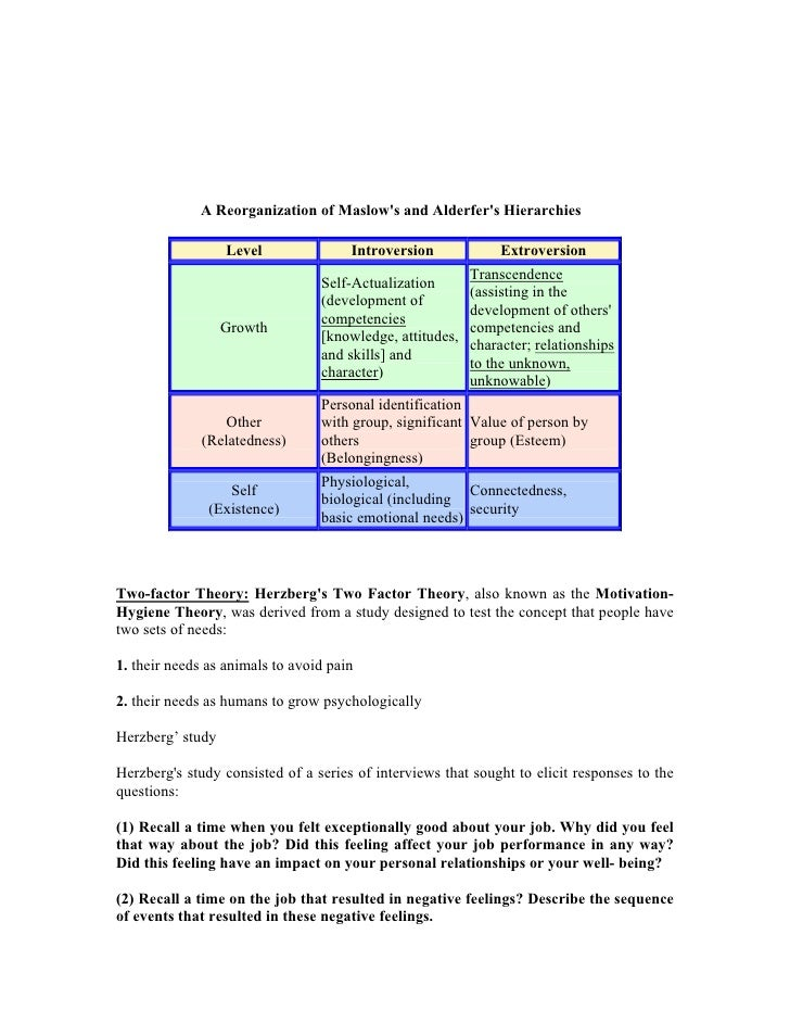 A Reorganization of Maslow's and Alderfer's Hierarchies                    Level               Introversion             Ex...