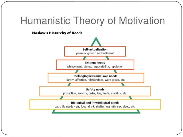 humans work and motivation Conclusion: human motivation is an important concern for hf/e research and practice procedures  on the application of motivation theory to human factors/ergonomics: motivational design  work motivation (kanfer et al, 2008 luczak, kabel, & licht, 2012) research from these diverse.