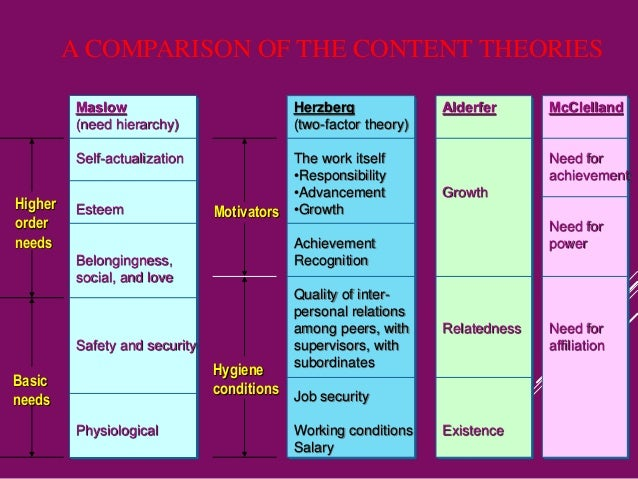comparison of two theories Open document below is an essay on comparison of nursing theories from anti essays, your source for research papers, essays, and term paper examples.