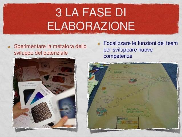 3 LA FASE DI ELABORAZIONE Sperimentare la metafora dello sviluppo del potenziale Focalizzare le funzioni del team per svil...