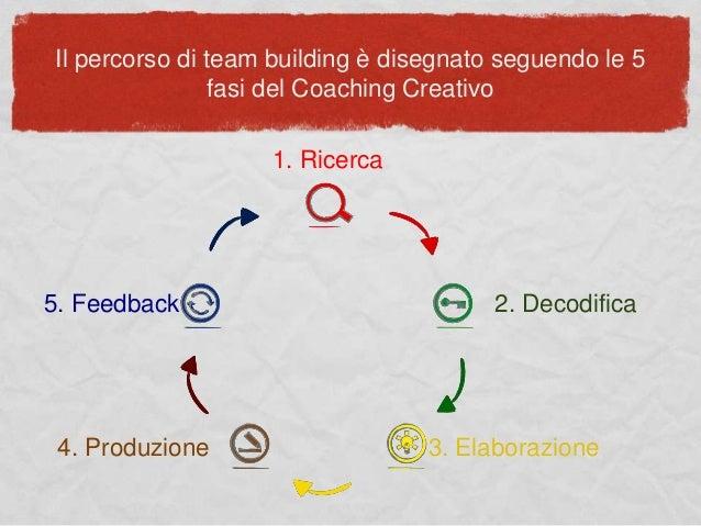 Il percorso di team building è disegnato seguendo le 5 fasi del Coaching Creativo 1. Ricerca 2. Decodifica 3. Elaborazione...