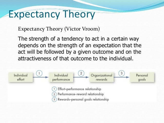 the use of expectancy and reinforcement Reinforcement as a theoretical concept in psychology can be  the sound of the drill signifies nothing to that person until the dentist begins to use the drill .