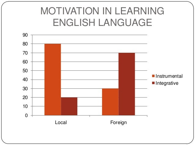 language learning and motivation Show how motivating the students and creating a favourable learning  environment  adult education language teaching learning environment  motivation.