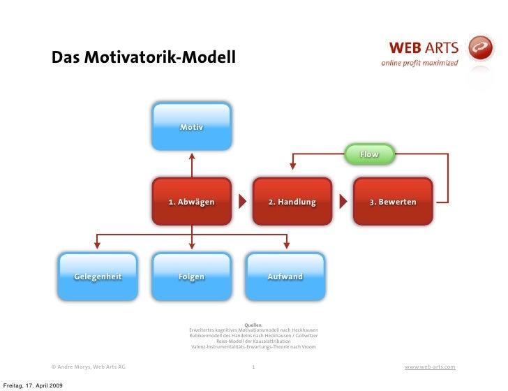 Das Motivatorik-Modell                                                    Motiv                                           ...