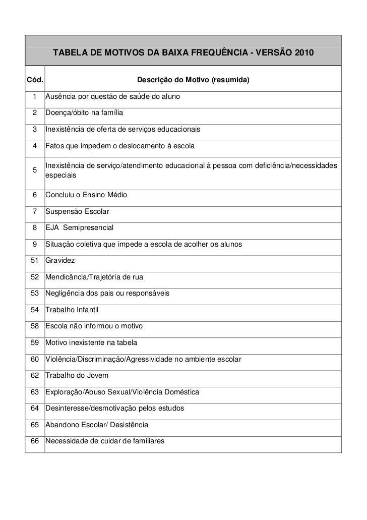TABELA DE MOTIVOS DA BAIXA FREQUÊNCIA - VERSÃO 2010Cód.                              Descrição do Motivo (resumida) 1     ...