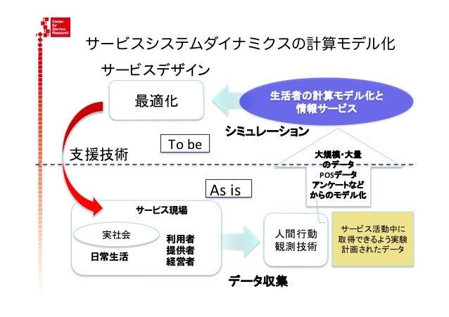 サービスシステムダイナミクスの計算モデル化  サービスデザイン                                        生活者の計算モデル化と          最適化                       ...