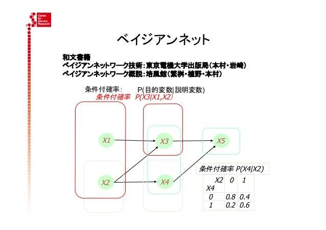 ベイジアンネット和文書籍ベイジアンネットワーク技術:東京電機大学出版局(本村・岩崎)ベイジアンネットワーク概説:培風館(繁桝・植野・本村)   条件付確率: P(目的変数| 説明変数)     条件付確率P(X3|X1,X2)  ...