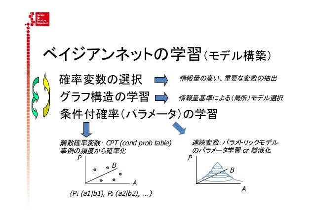 ベイジアンネットの学習(モデル構築)  確率変数の選択   情報量の高い、重要な変数の抽出      グラフ構造の学習 情報量基準による(局所)モデル選択      条件付確率(パラメータ)の学習   離散確率変数: CPT...