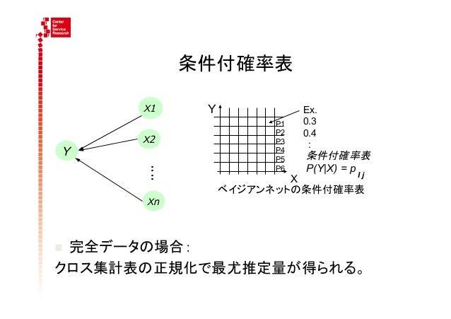 条件付確率表        X1      Y          Ex.                        P1   0.3                        P2   0.4        X2          ...