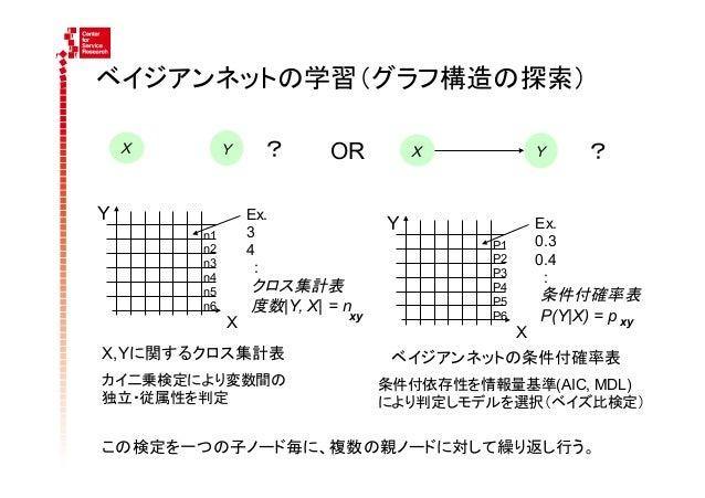 ベイジアンネットの学習(グラフ構造の探索)      X        Y      ?    OR           X            Y    ?Y                     Ex.         ...