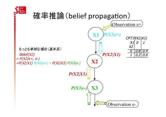 確率推論(belief propaga4on)                                                   Observation e+                               ...