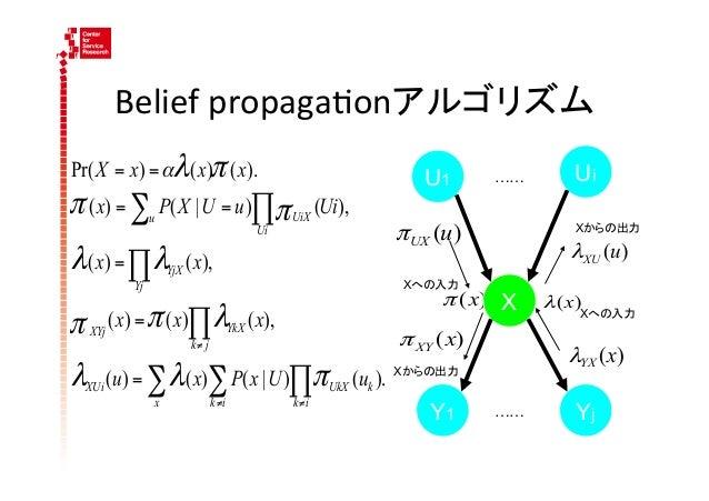 Belief propaga4onアルゴリズムPr( X = x) = αλ ( x)π ( x).                                U1      ……       Uiπ ( x) = ∑ P( X | ...