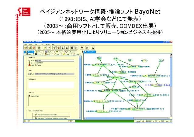 ベイジアンネットワーク構築・推論ソフト BayoNet        (1998:IBIS、AI学会などにて発表) (2003∼:商用ソフトとして販売, COMDEX出展)(2005∼ 本格的実用化によりソリューションビジネスも提供)