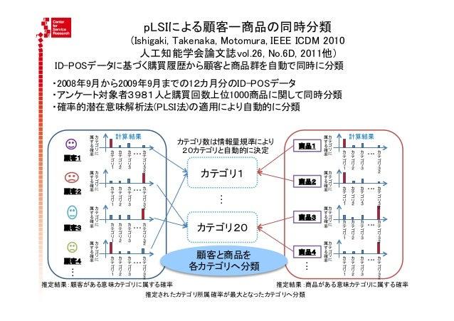 pLSIによる顧客ー商品の同時分類                                     (Ishigaki, Takenaka, Motomura, IEEE ICDM 2010                     ...