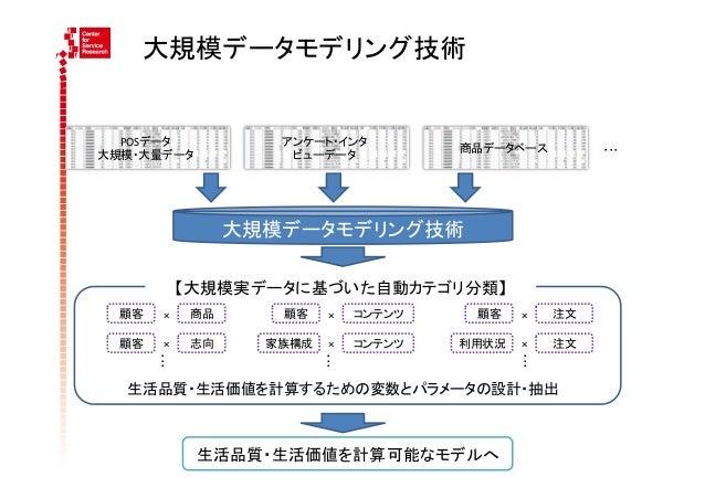 大規模データモデリング技術  POSデータ                  アンケート・インタ                                                      商品データベース        ...