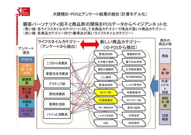 大規模ID-POSとアンケート結果の統合(計算モデル化)  顧客パーソナリティ因子と商品群の関係をPOSデータからベイジアンネット化  (青い線:各ライフスタイルカテゴリーに対して全商品カテゴリーで得点が高い3商品カテゴリー)  (赤い線...